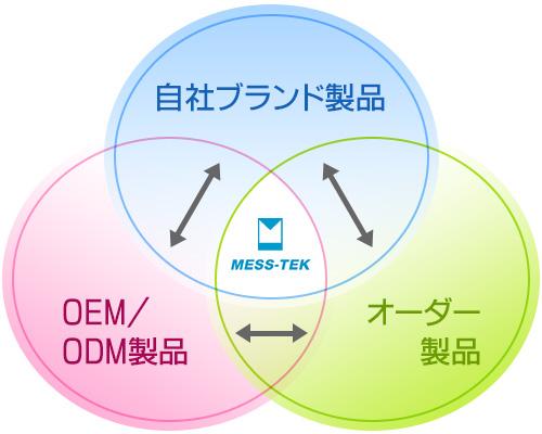 事業内容図
